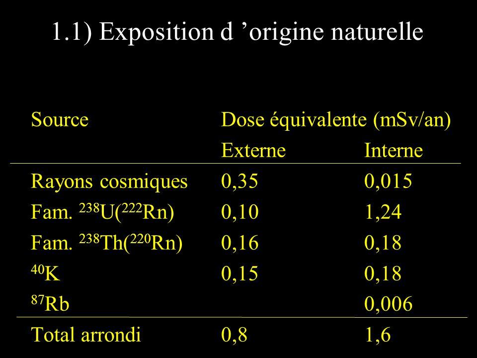 1.1) Exposition d 'origine naturelle