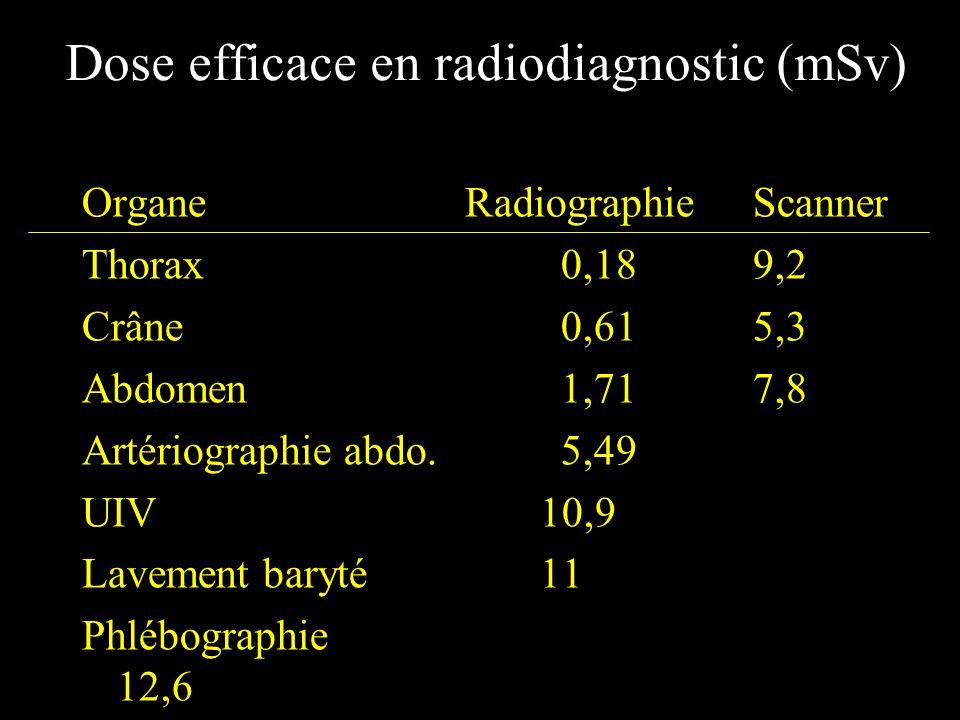 Dose efficace en radiodiagnostic (mSv)