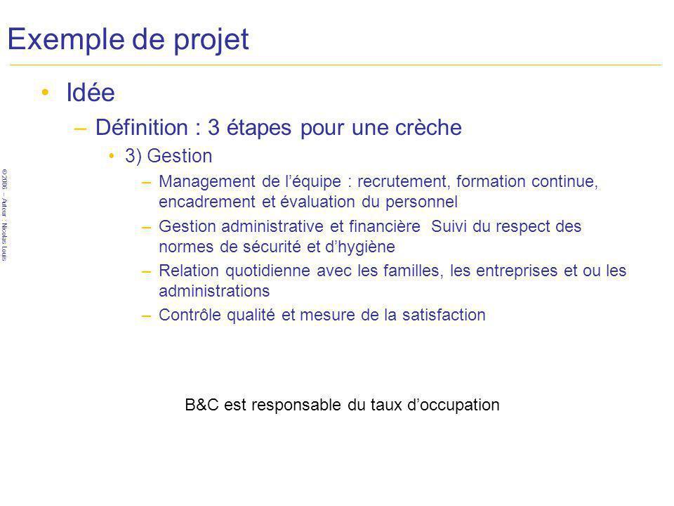 Exemple de projet Idée Définition : 3 étapes pour une crèche