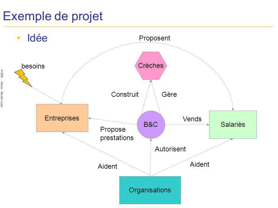 Exemple de projet Idée Proposent Crèches besoins Construit Gère