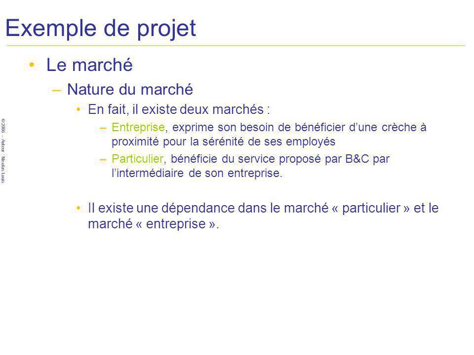 Exemple de projet Le marché Nature du marché