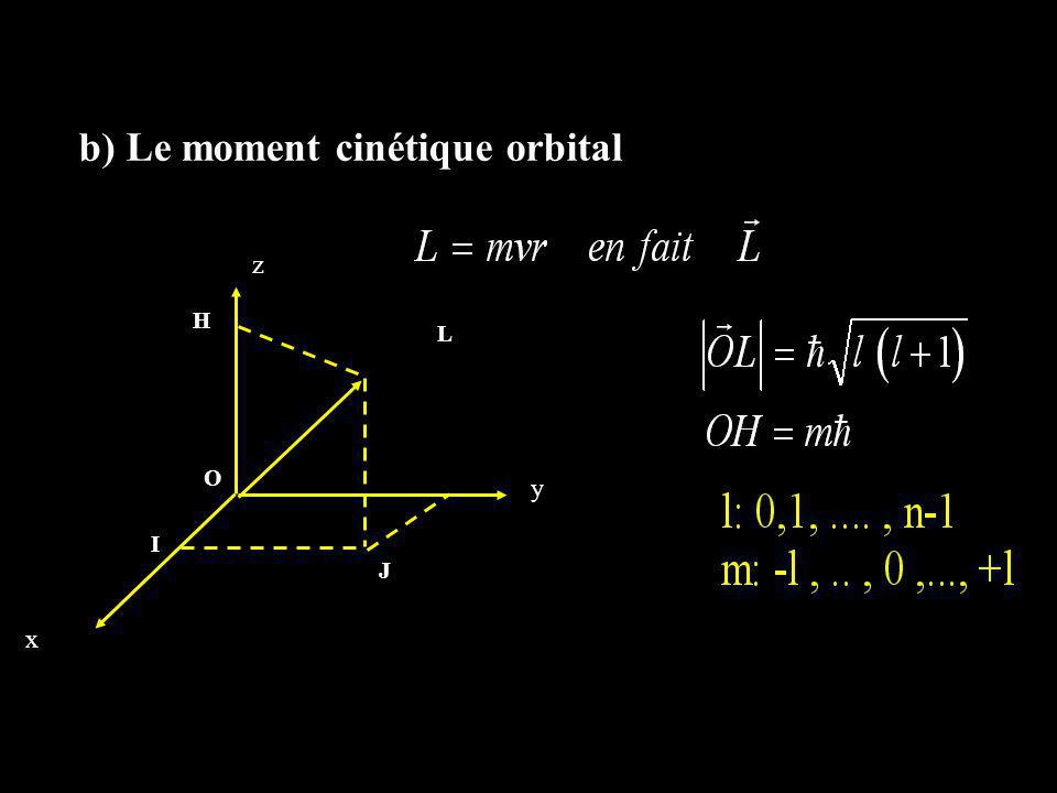 b) Le moment cinétique orbital