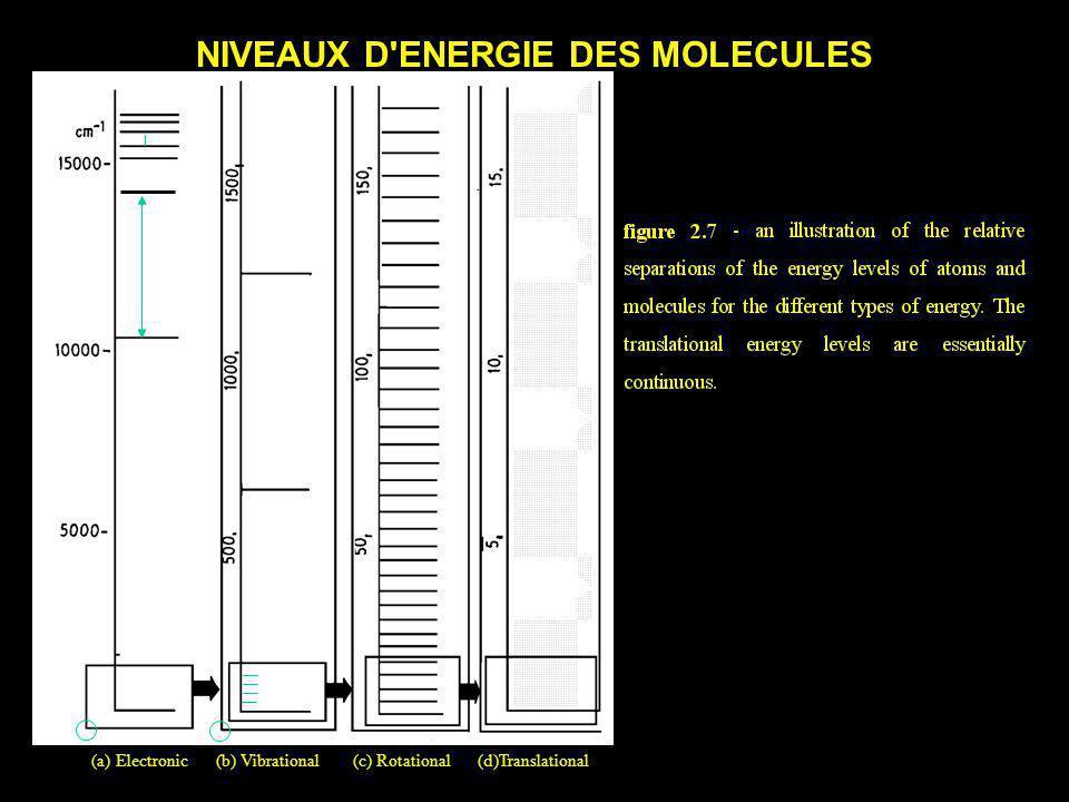 NIVEAUX D ENERGIE DES MOLECULES