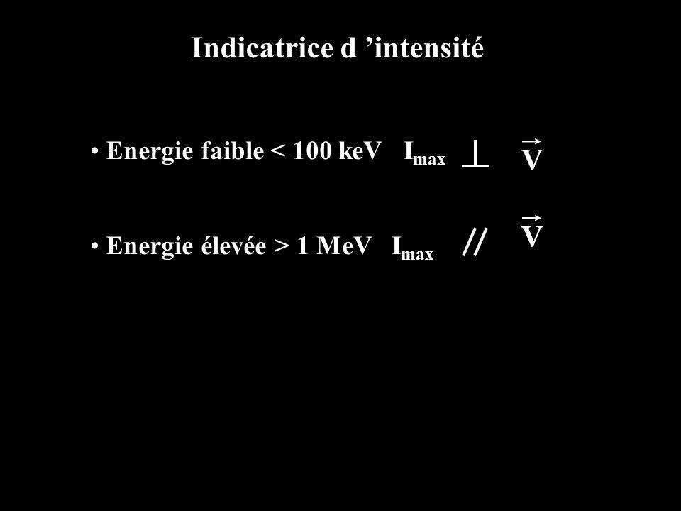 Indicatrice d 'intensité