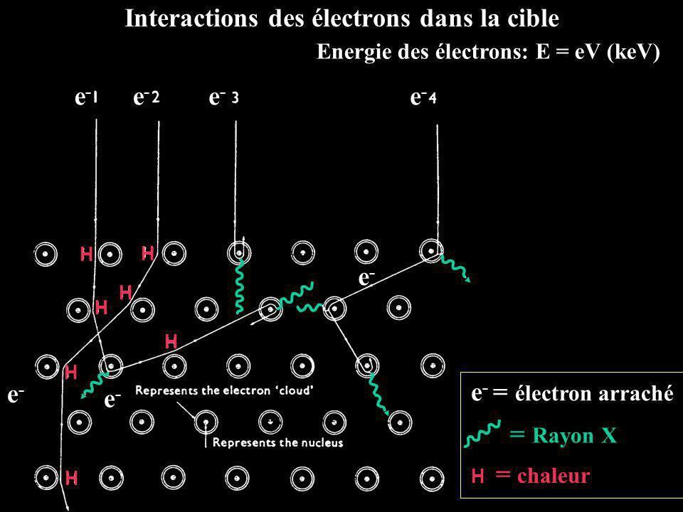 Interactions des électrons dans la cible