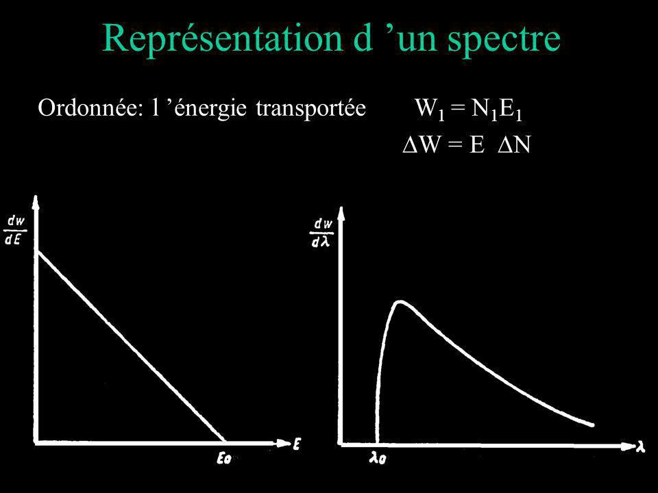 Représentation d 'un spectre