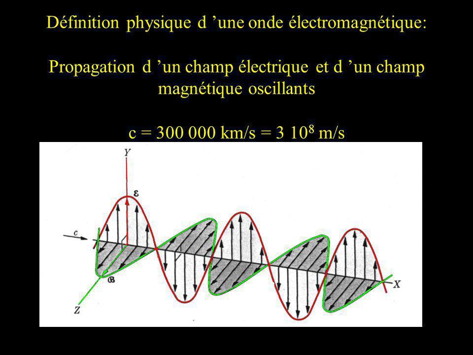Définition physique d 'une onde électromagnétique: