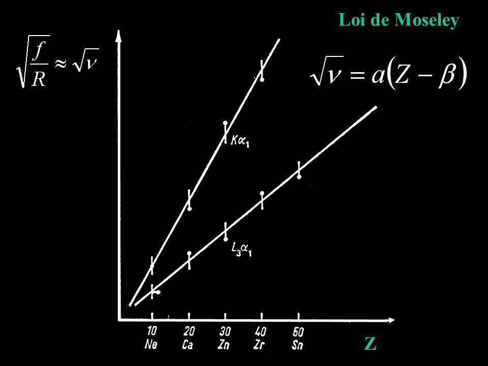 Loi de Moseley Z