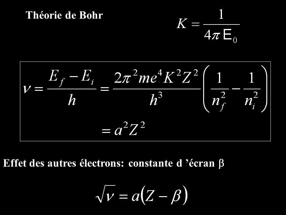 Théorie de Bohr Effet des autres électrons: constante d 'écran b