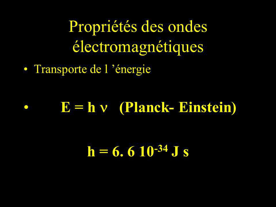 Propriétés des ondes électromagnétiques