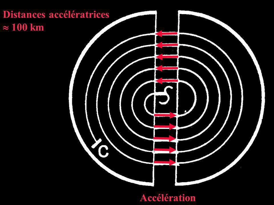 Distances accélératrices