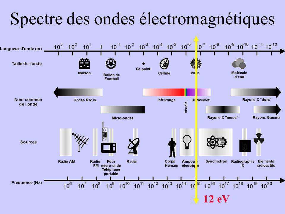 Spectre des ondes électromagnétiques
