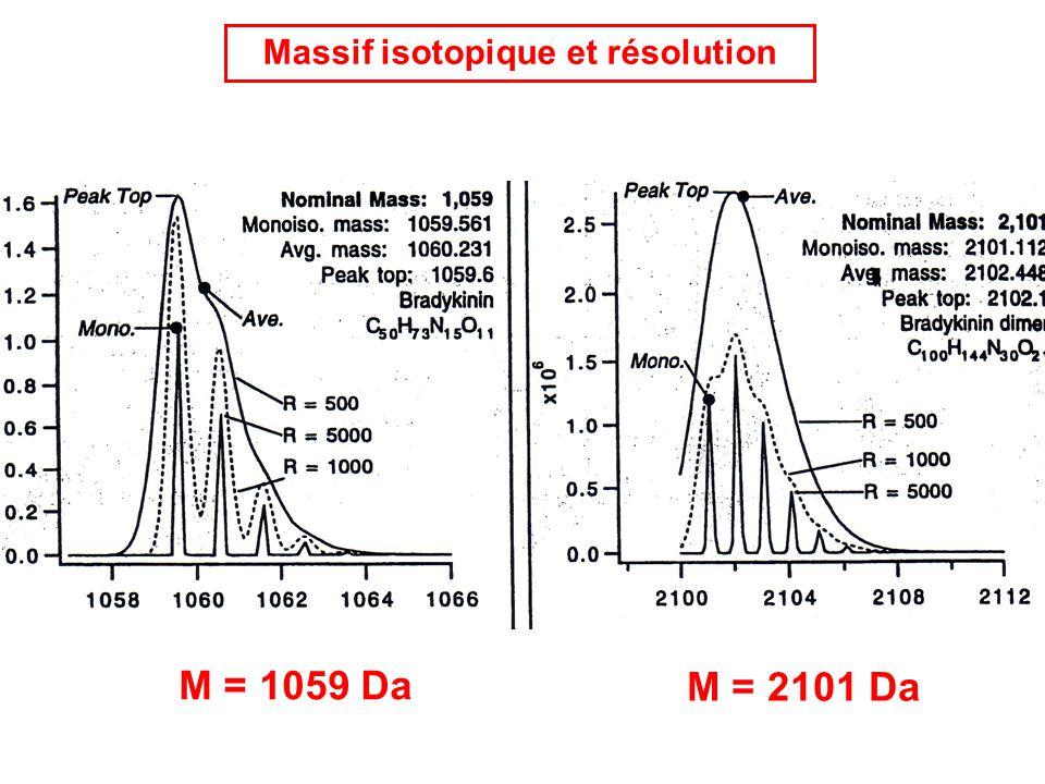 Massif isotopique et résolution
