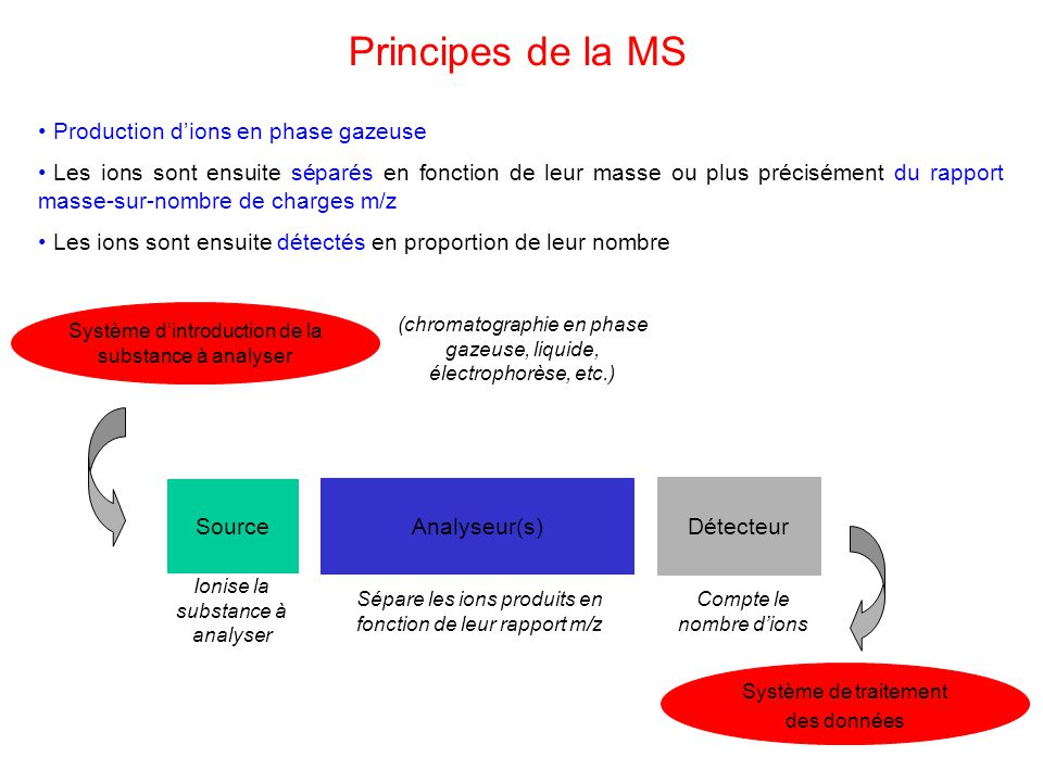 Principes de la MS Production d'ions en phase gazeuse