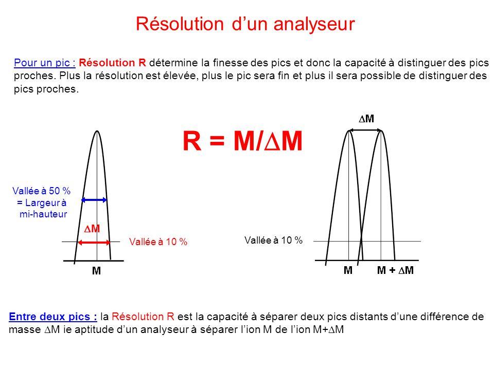 R = M/M Résolution d'un analyseur