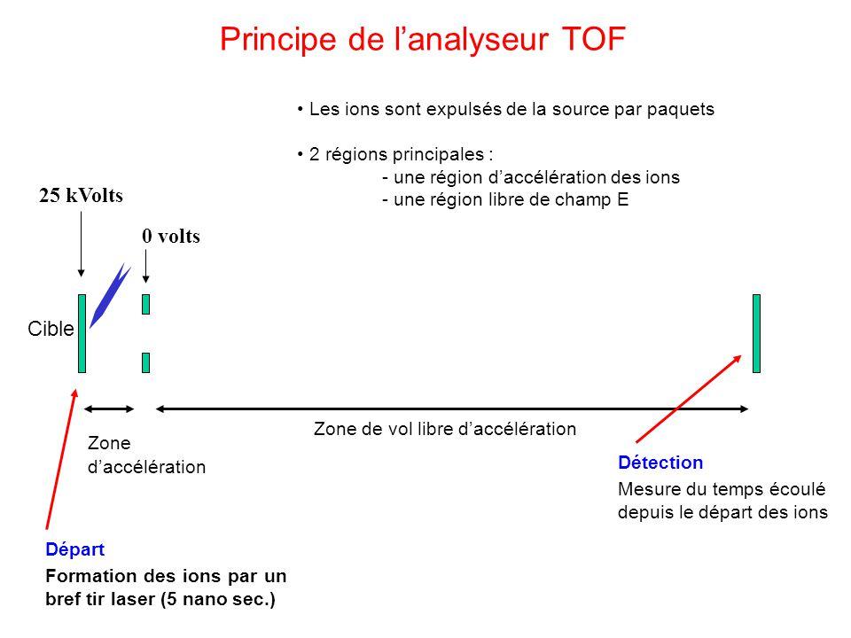 Principe de l'analyseur TOF