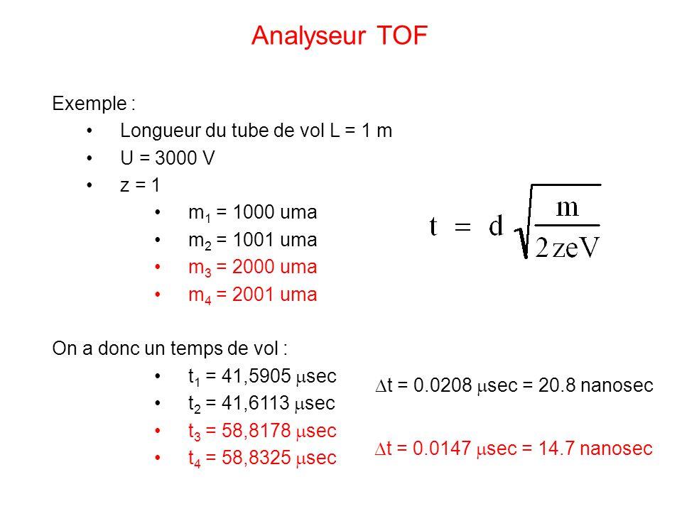 Analyseur TOF Exemple : Longueur du tube de vol L = 1 m U = 3000 V
