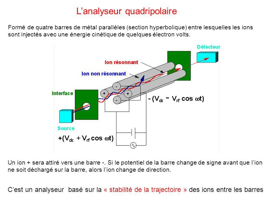 - L'analyseur quadripolaire +