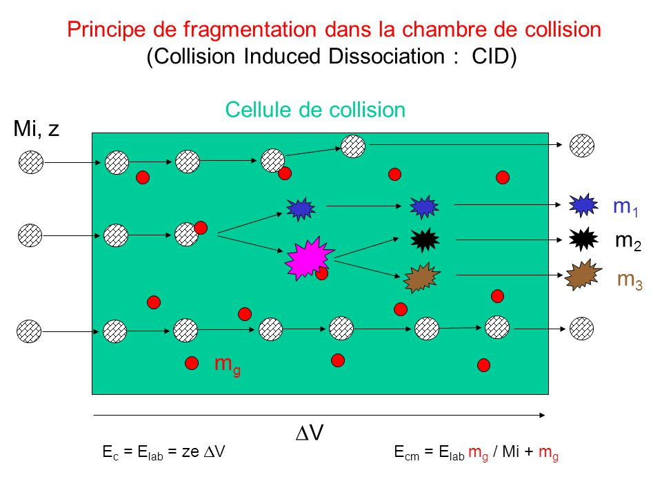 Principe de fragmentation dans la chambre de collision