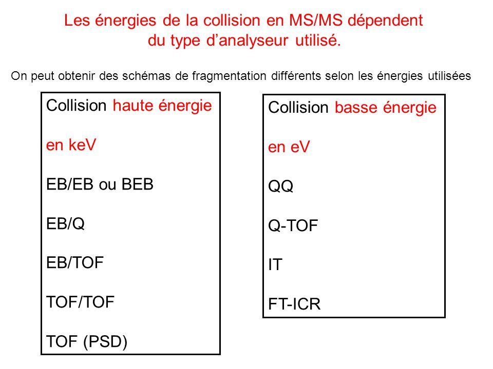 Les énergies de la collision en MS/MS dépendent
