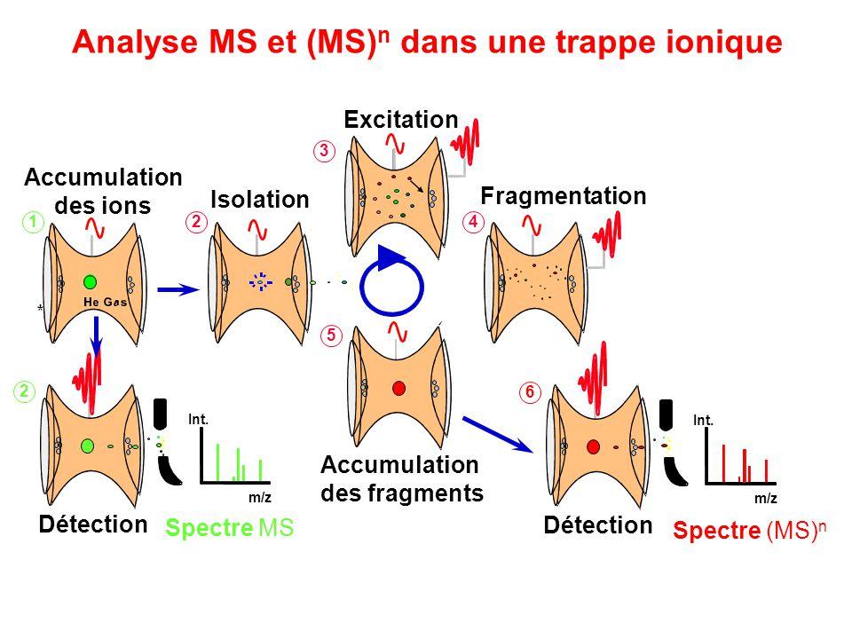 Analyse MS et (MS)n dans une trappe ionique
