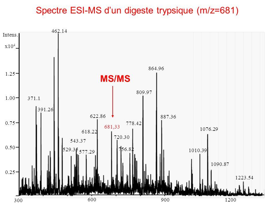 Spectre ESI-MS d'un digeste trypsique (m/z=681)