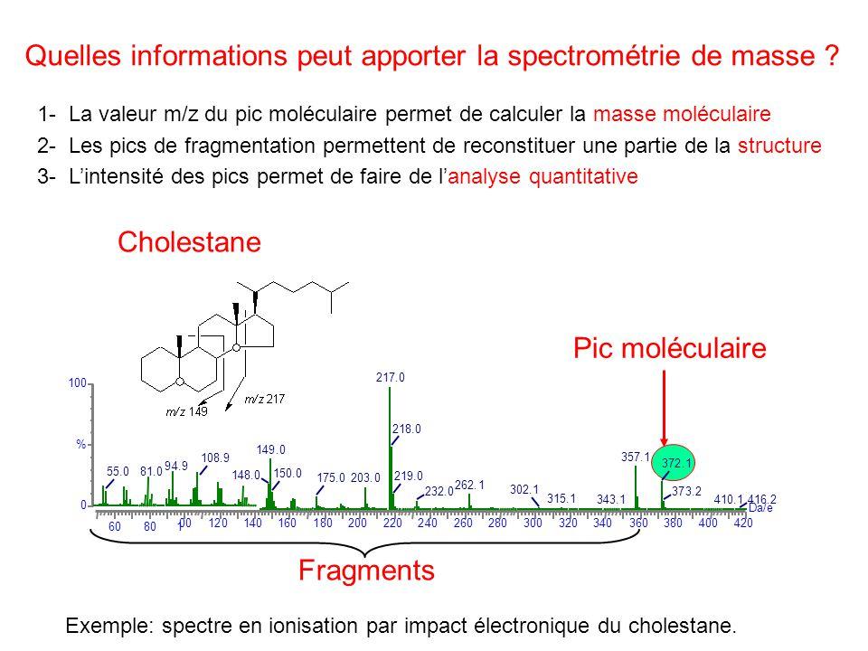Quelles informations peut apporter la spectrométrie de masse