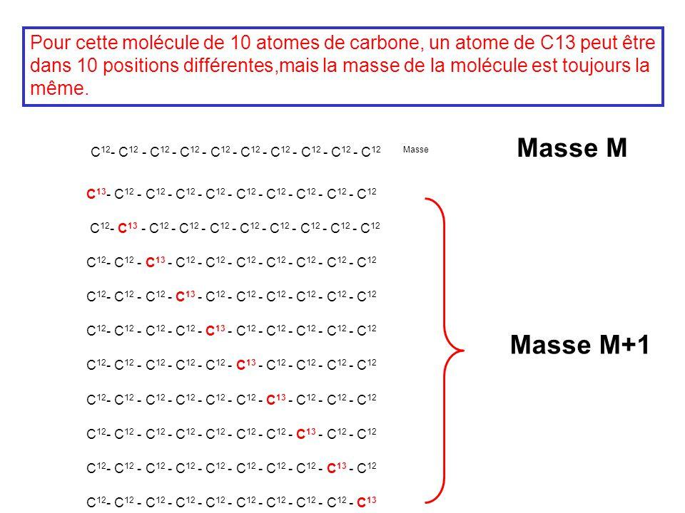 Pour cette molécule de 10 atomes de carbone, un atome de C13 peut être dans 10 positions différentes,mais la masse de la molécule est toujours la même.