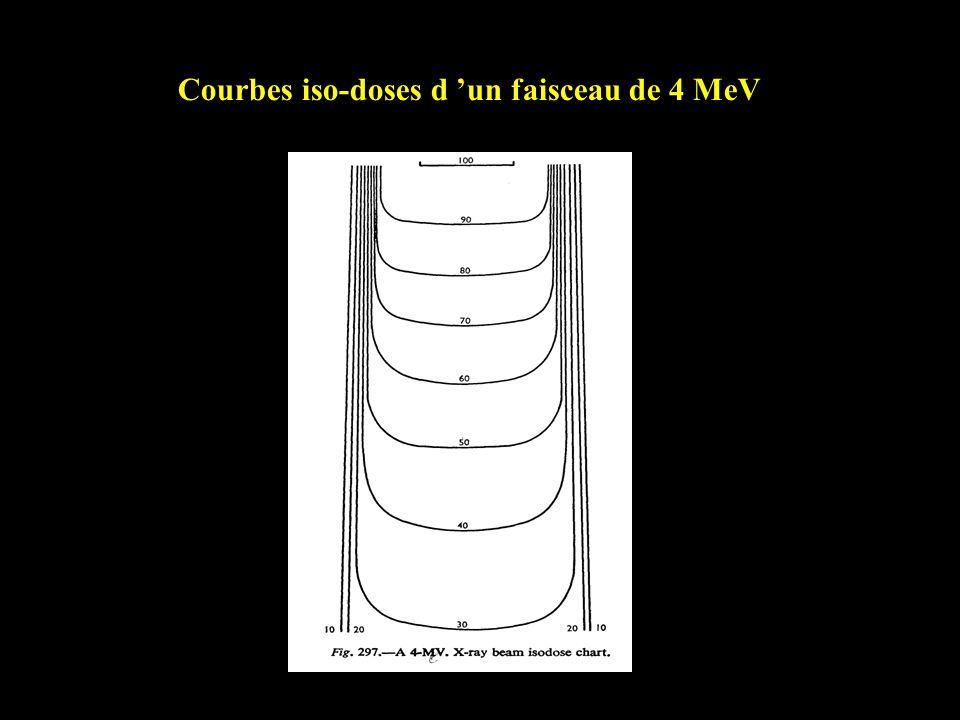 Courbes iso-doses d 'un faisceau de 4 MeV