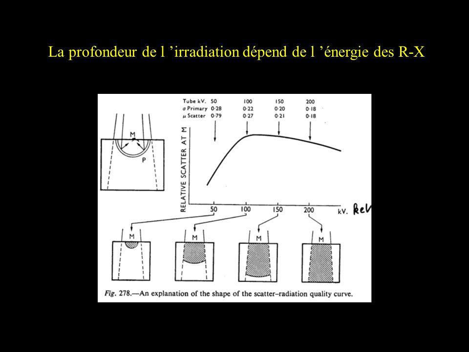 La profondeur de l 'irradiation dépend de l 'énergie des R-X