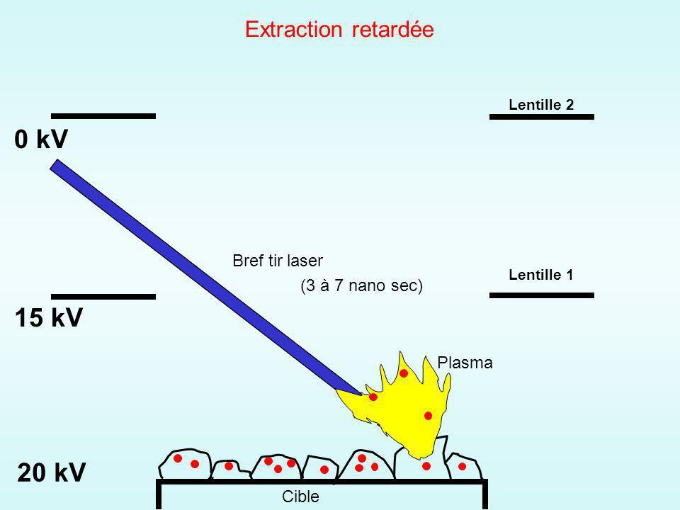0 kV 15 kV 20 kV Extraction retardée Bref tir laser (3 à 7 nano sec)