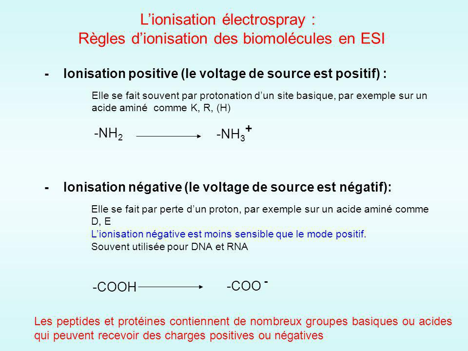 L'ionisation électrospray :