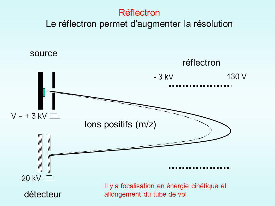Le réflectron permet d'augmenter la résolution