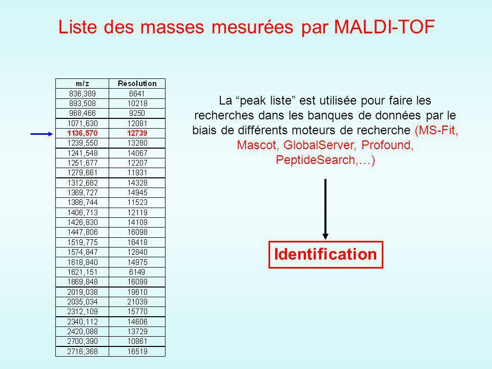 Liste des masses mesurées par MALDI-TOF