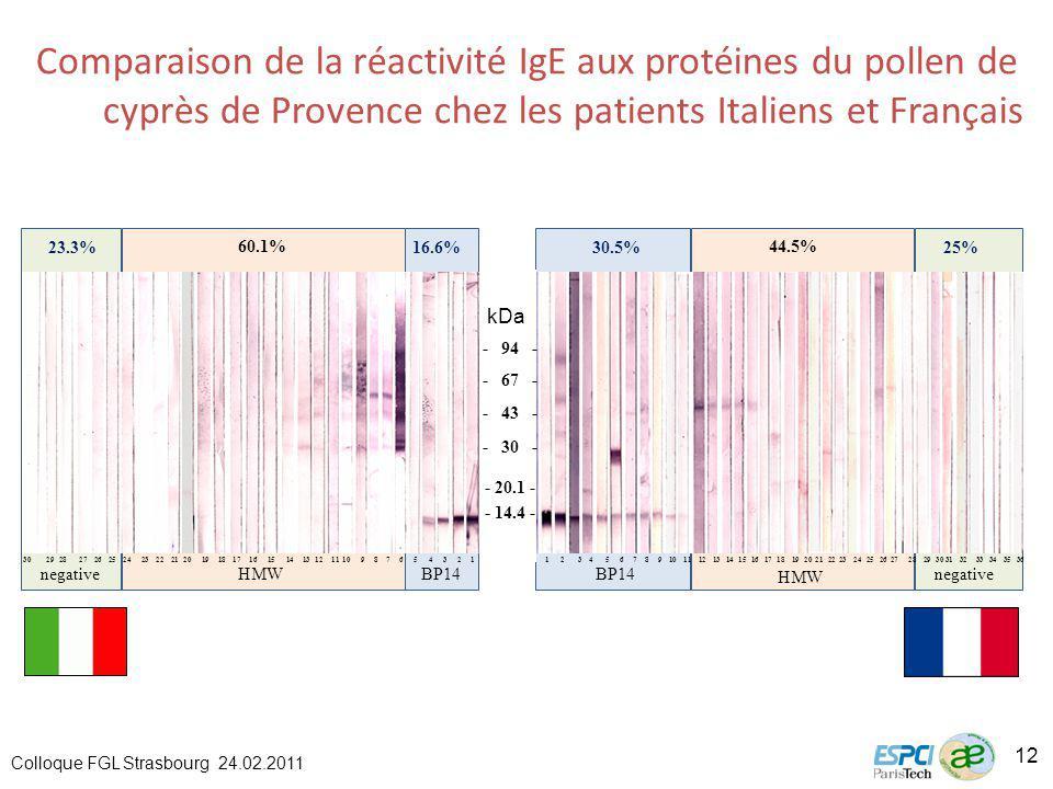 Comparaison de la réactivité IgE aux protéines du pollen de cyprès de Provence chez les patients Italiens et Français