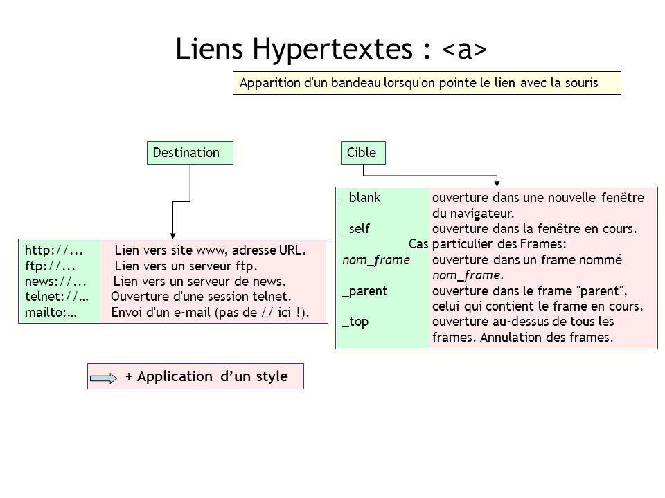 Liens Hypertextes : <a>