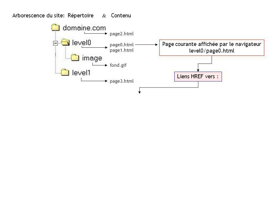 Page courante affichée par le navigateur