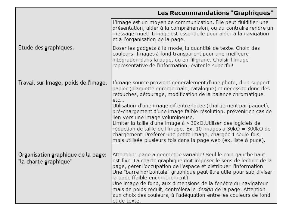 Les Recommandations Graphiques