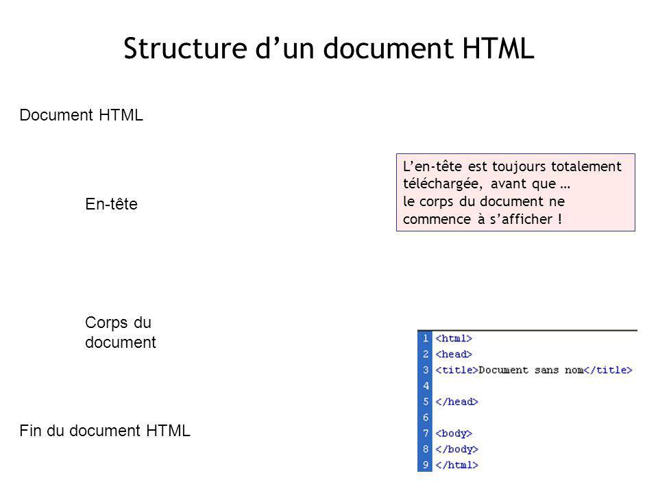 Structure d'un document HTML