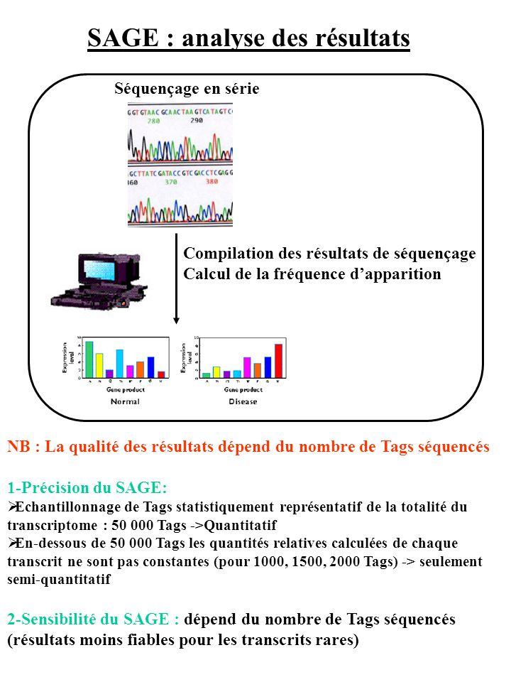 SAGE : analyse des résultats