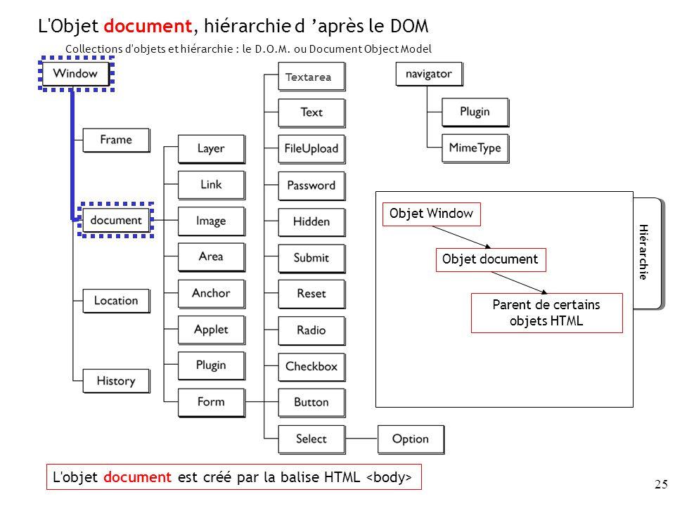 Parent de certains objets HTML