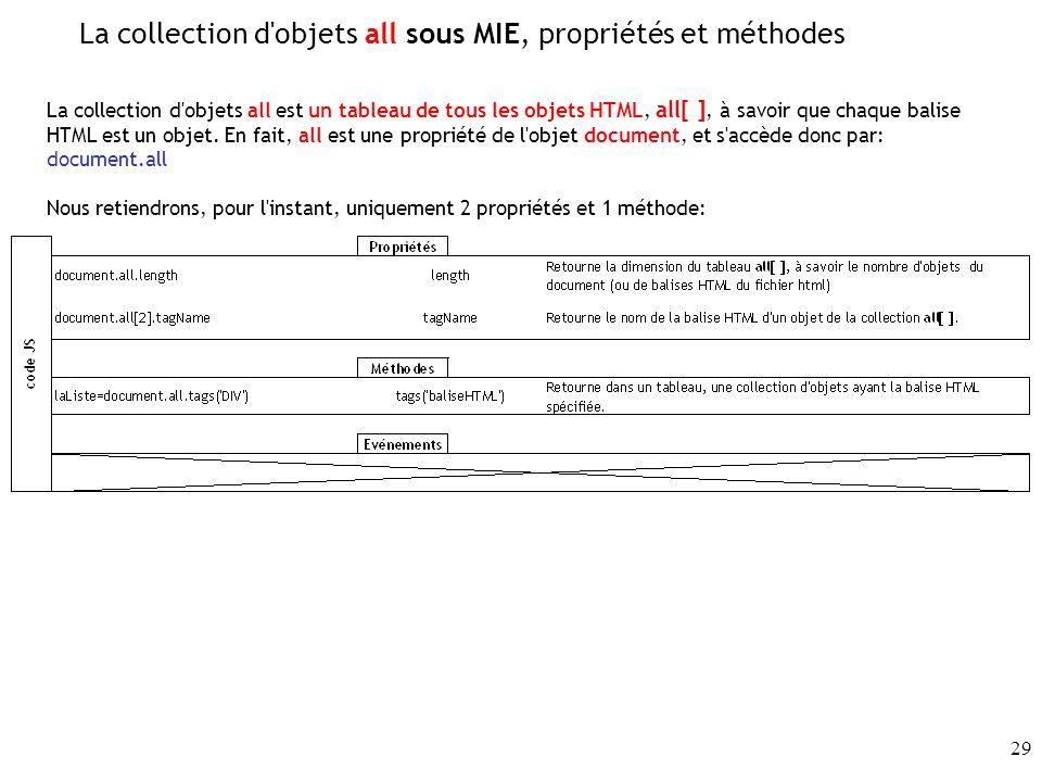 La collection d objets all sous MIE, propriétés et méthodes