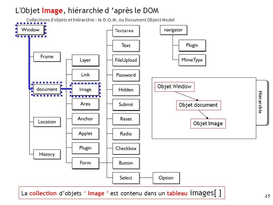L Objet Image, hiérarchie d 'après le DOM