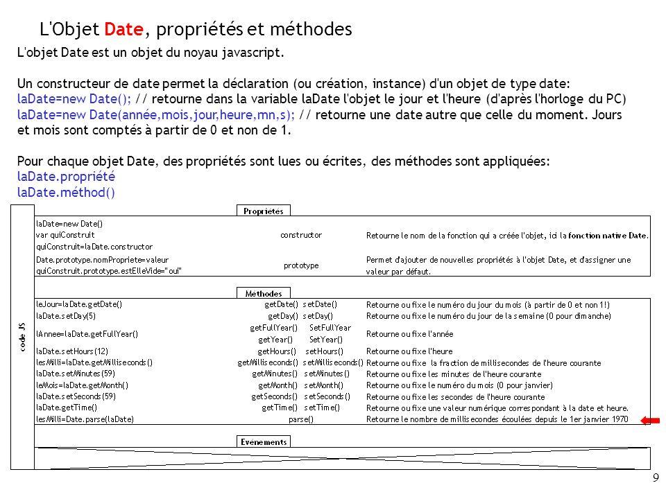 L Objet Date, propriétés et méthodes