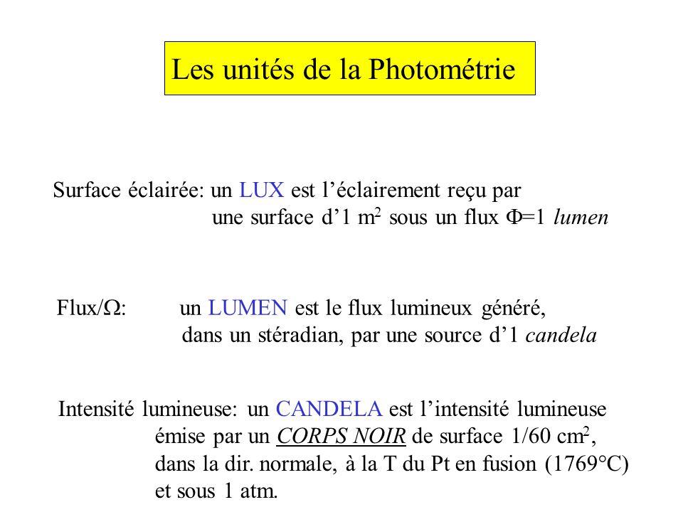 Les unités de la Photométrie