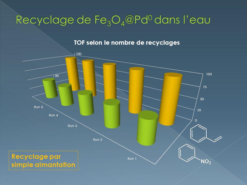 Recyclage de Fe3O4@Pd0 dans l'eau