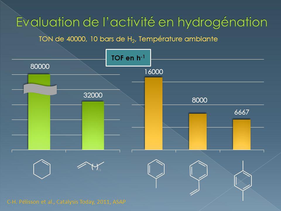 Evaluation de l'activité en hydrogénation