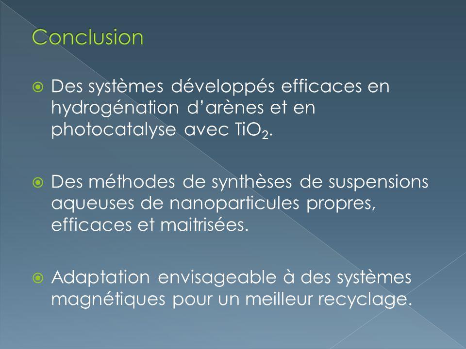 Conclusion Des systèmes développés efficaces en hydrogénation d'arènes et en photocatalyse avec TiO2.