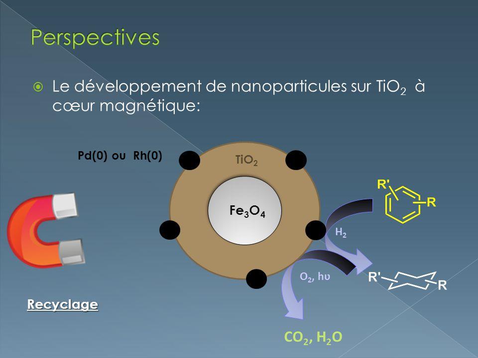 Perspectives Le développement de nanoparticules sur TiO2 à cœur magnétique: H2. O2, hʋ. CO2, H2O.