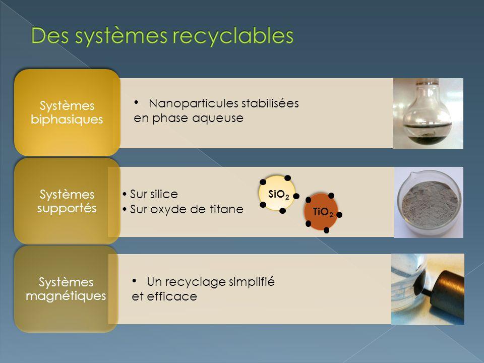 Des systèmes recyclables